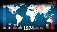 تعداد و تاریخ آزمایشهای اتمی کشورهای دارای سلاح هستهای + فیلم